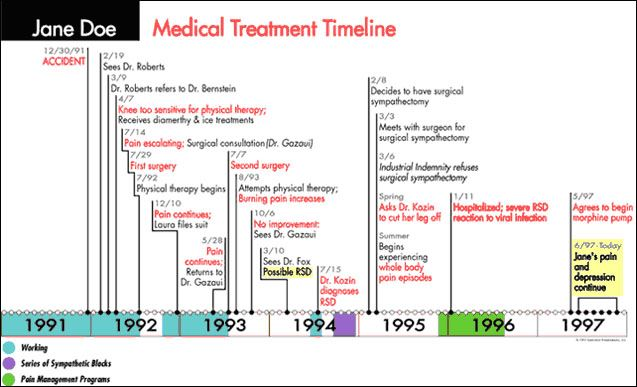 Medical Treatment Timeline